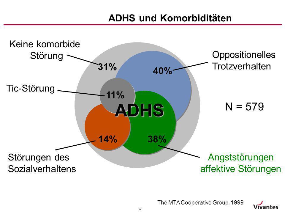 ADHS und Komorbiditäten