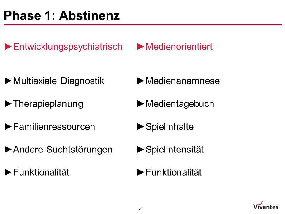 Phase 1: Abstinenz Entwicklungspsychiatrisch Multiaxiale Diagnostik