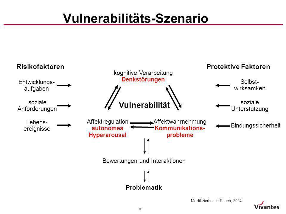 Vulnerabilitäts-Szenario