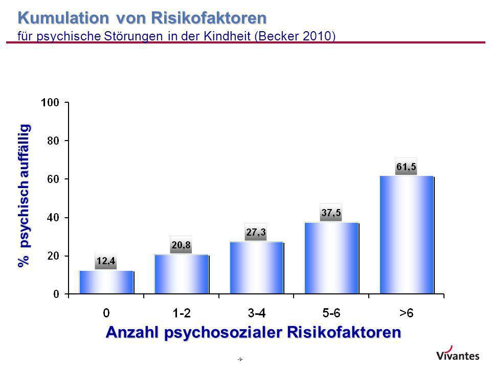 Anzahl psychosozialer Risikofaktoren