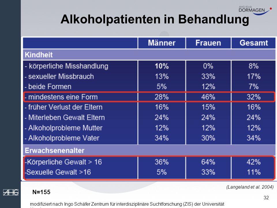 Alkoholpatienten in Behandlung