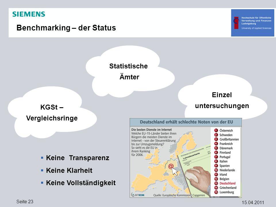 Benchmarking – der Status