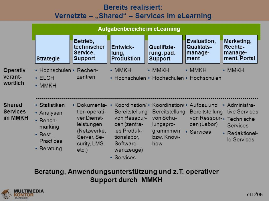 "Bereits realisiert: Vernetzte – ""Shared – Services im eLearning"