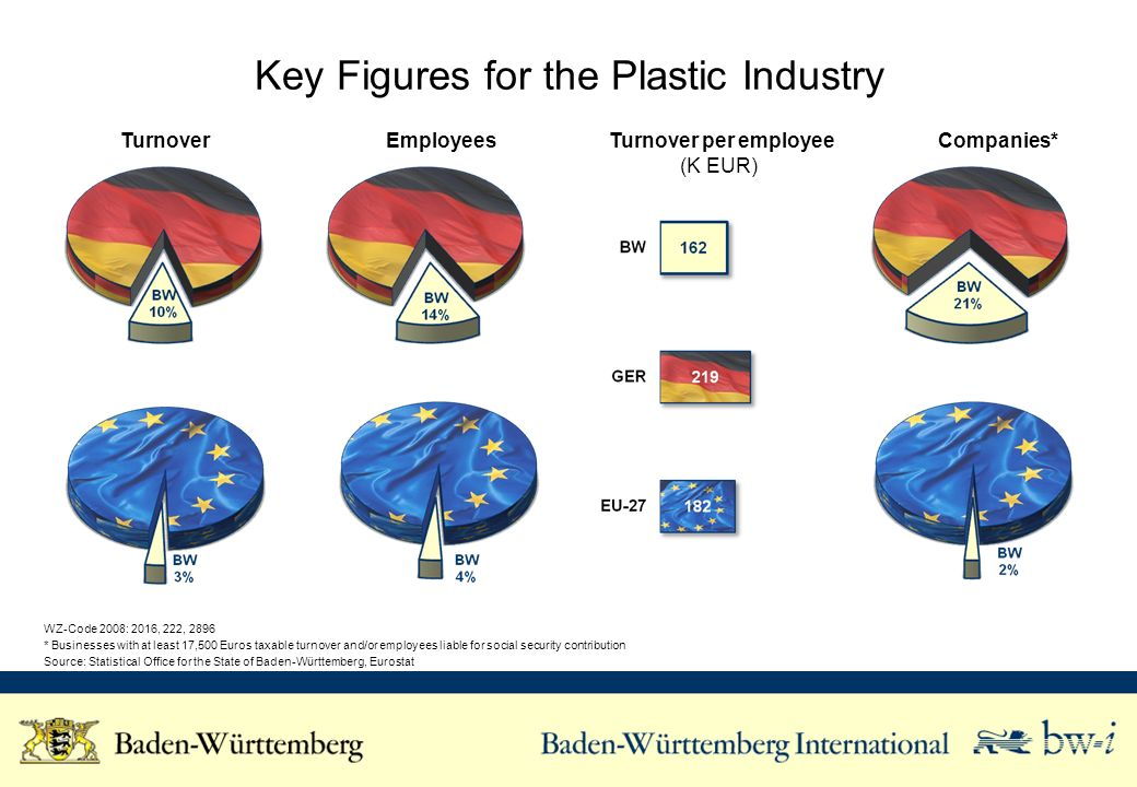 Key Figures for the Plastic Industry