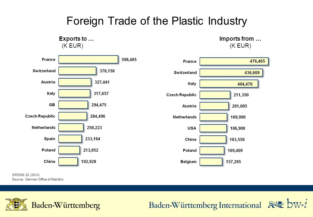 Foreign Trade of the Plastic Industry