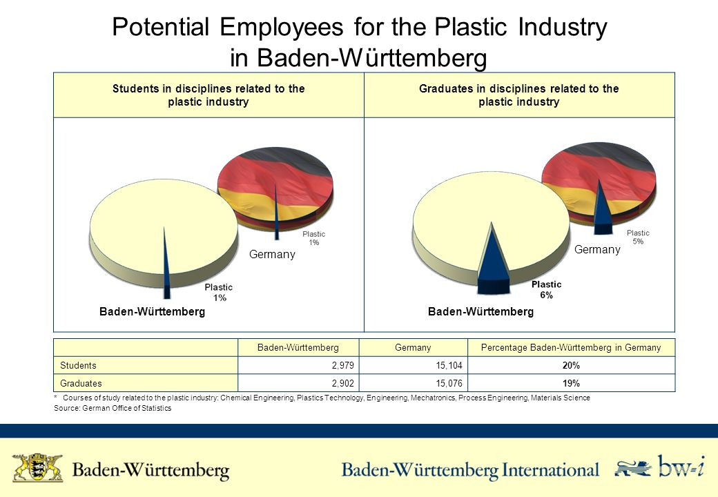 Potential Employees for the Plastic Industry in Baden-Württemberg
