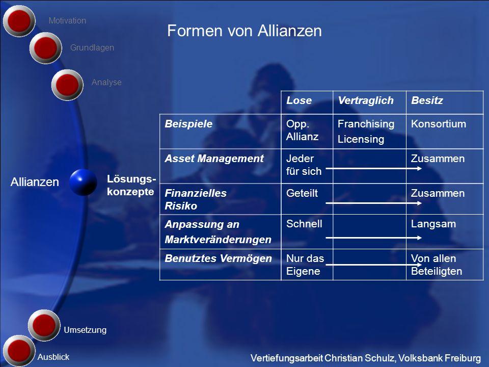 Formen von Allianzen Allianzen Lose Vertraglich Besitz Beispiele