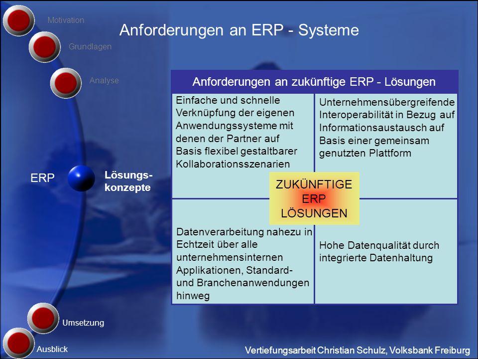 Anforderungen an ERP - Systeme