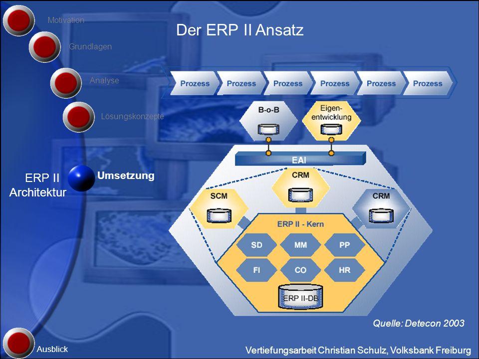 Der ERP II Ansatz ERP II Architektur Umsetzung Quelle: Detecon 2003