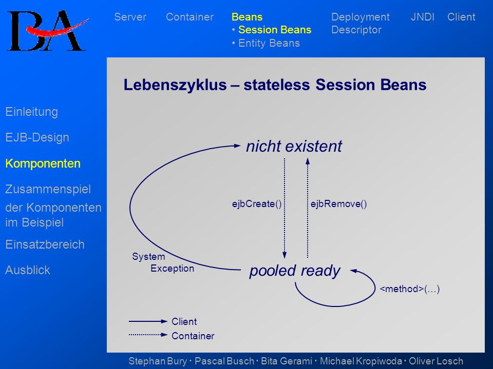 nicht existent Lebenszyklus – stateless Session Beans pooled ready