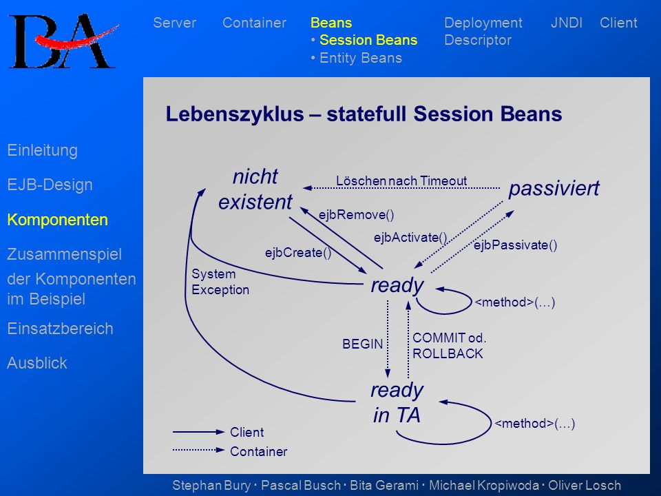Lebenszyklus – statefull Session Beans