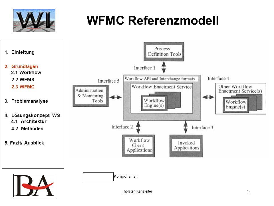 WFMC Referenzmodell 1. Einleitung 2. Grundlagen 2.1 Workflow 2.2 WFMS