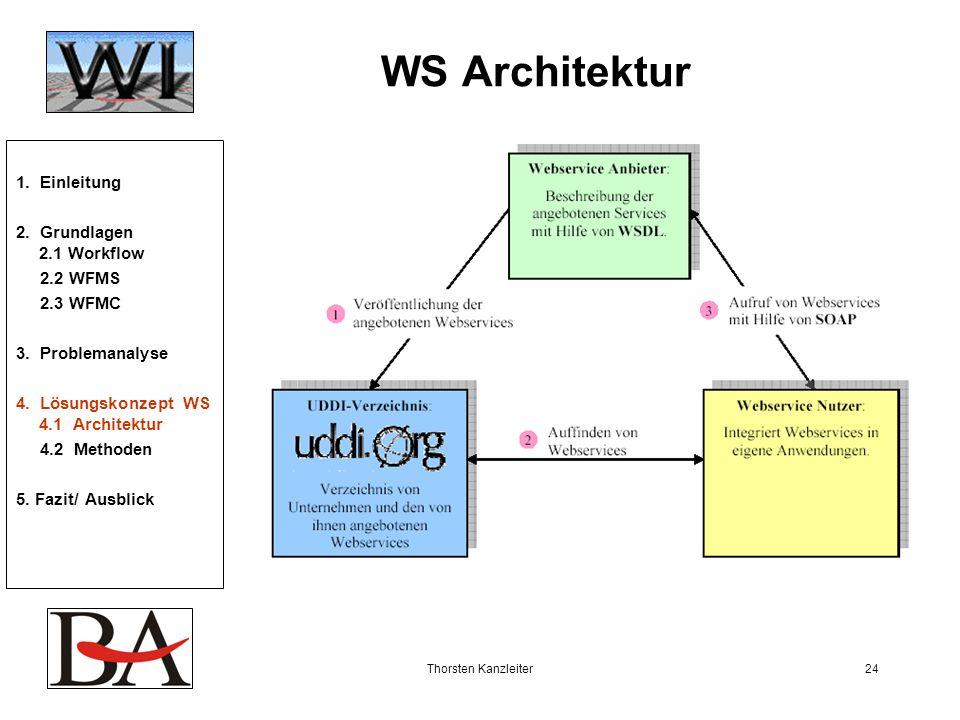 WS Architektur 1. Einleitung 2. Grundlagen 2.1 Workflow 2.2 WFMS