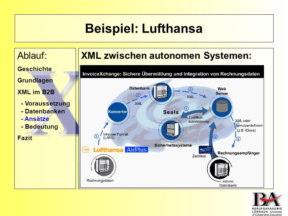 Beispiel: Lufthansa Ablauf: XML zwischen autonomen Systemen: