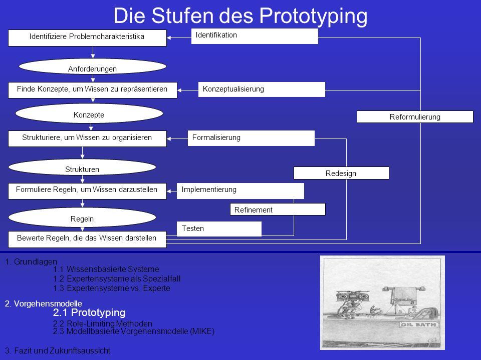 Die Stufen des Prototyping