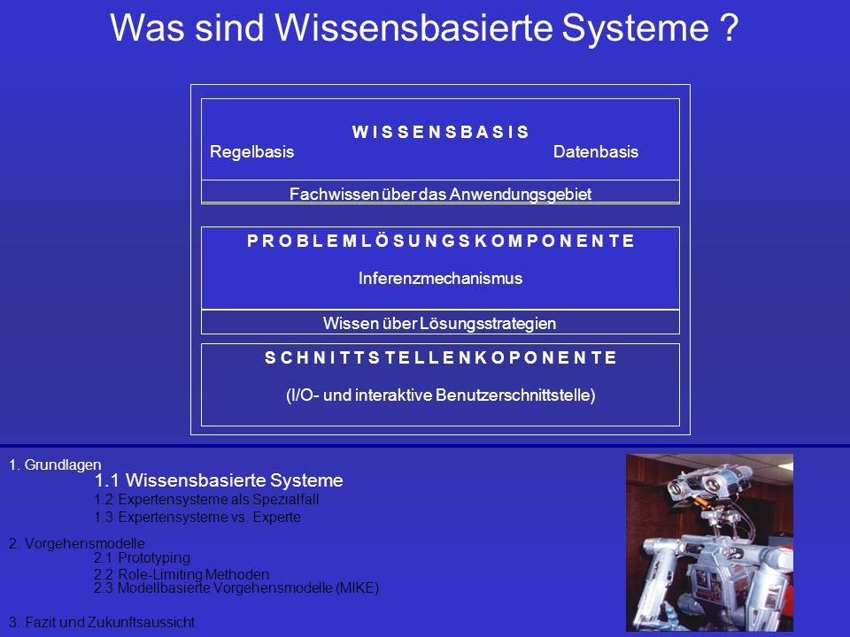 Was sind Wissensbasierte Systeme