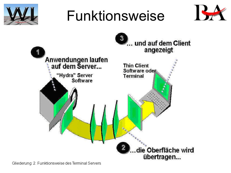 Funktionsweise Gliederung: 2. Funktionsweise des Terminal Servers