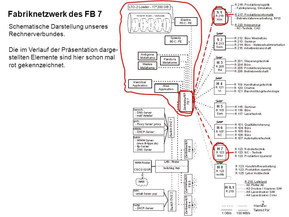 Fabriknetzwerk des FB 7