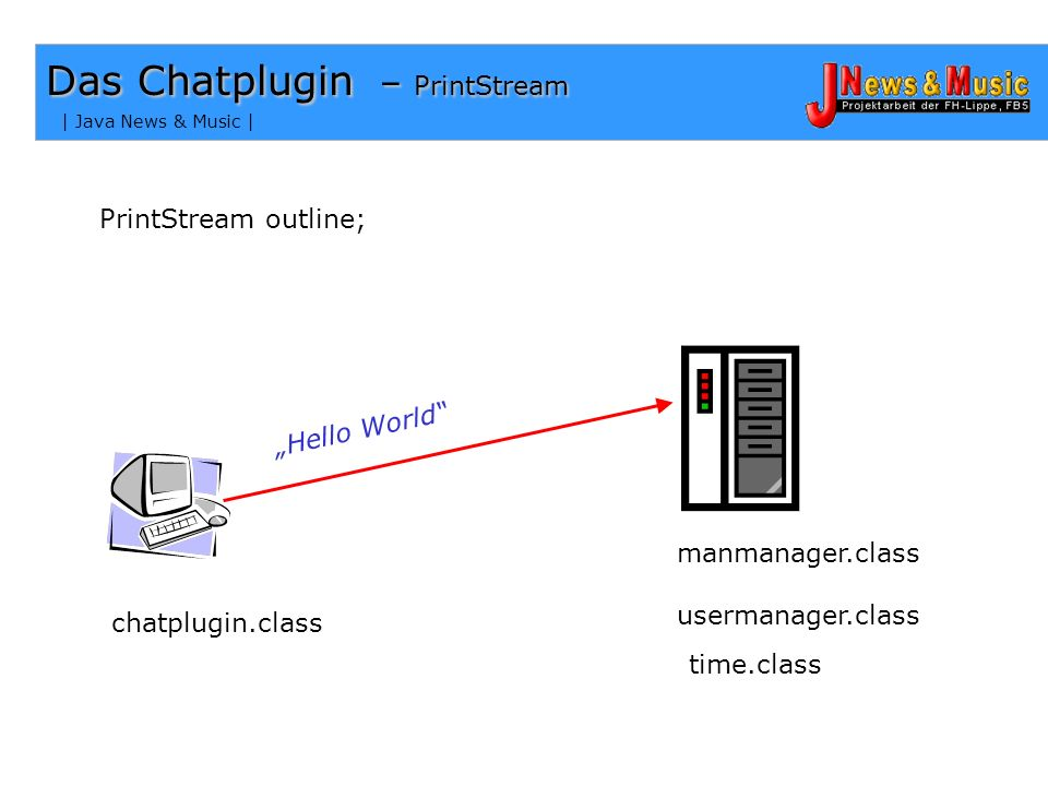 Das Chatplugin – PrintStream