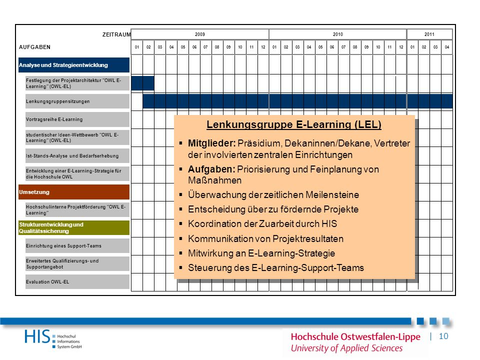 Lenkungsgruppe E-Learning (LEL)