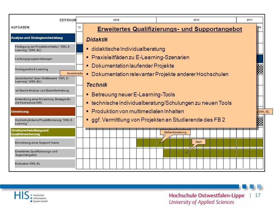 Erweitertes Qualifizierungs- und Supportangebot