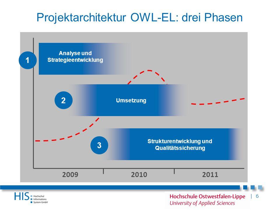 Projektarchitektur OWL-EL: drei Phasen