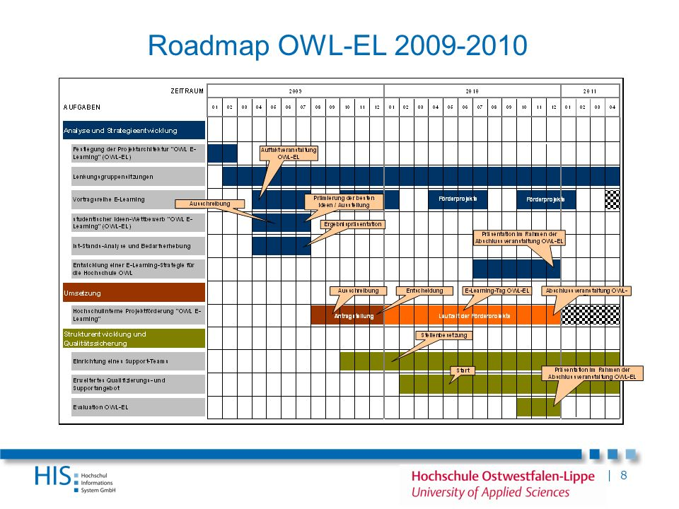 Roadmap OWL-EL 2009-2010