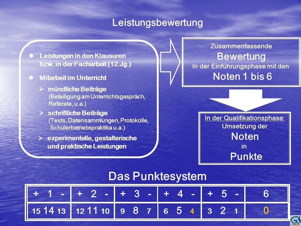 Das Punktesystem Leistungsbewertung Noten 1 bis 6 Punkte + 1 - + 2 -