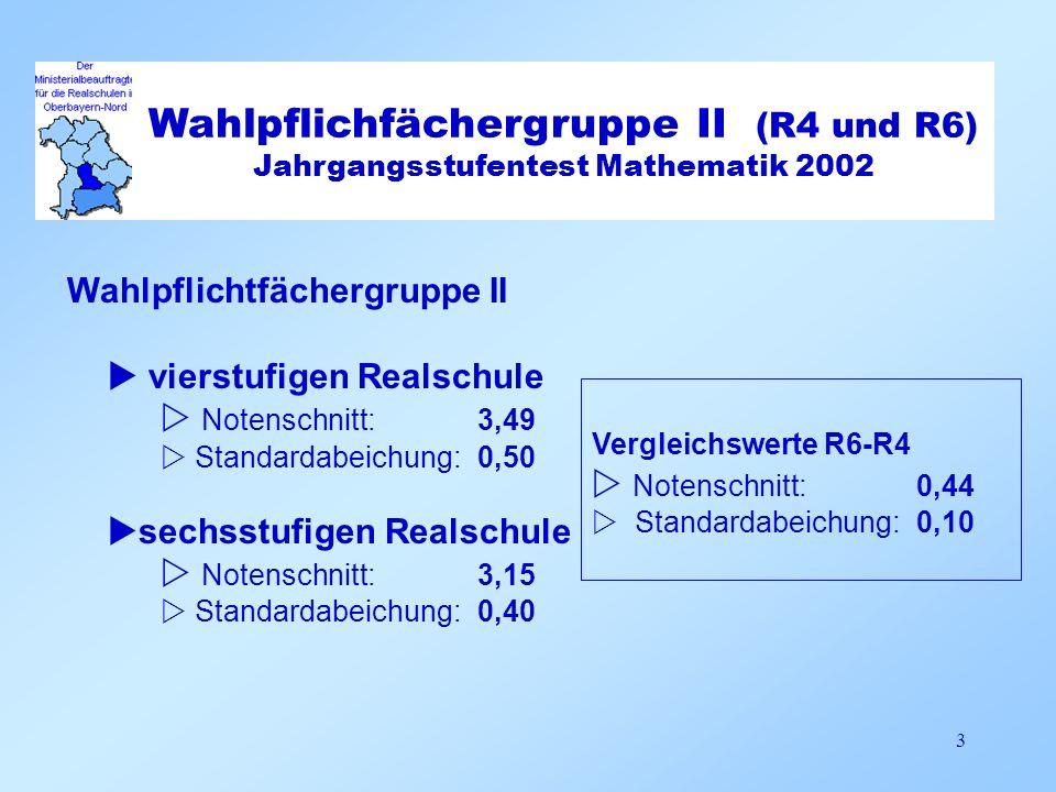 Standardabweichung 0,35 (n = 15)