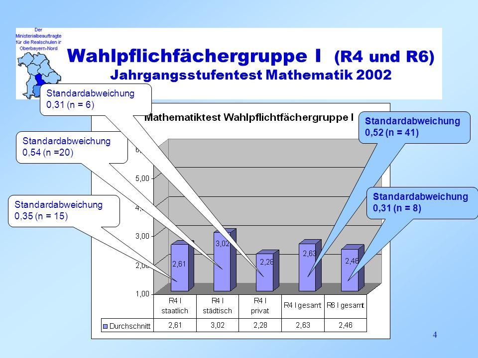 Wahlpflichfächergruppe I (R4 und R6) Jahrgangsstufentest Mathematik 2002
