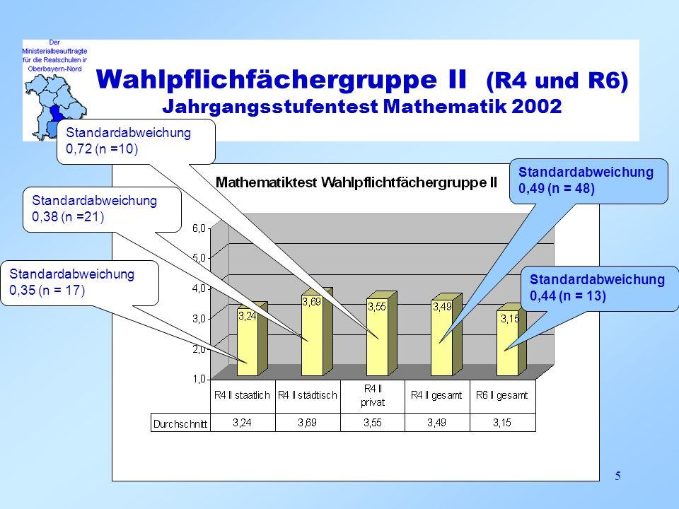 Wahlpflichfächergruppe II (R4 und R6) Jahrgangsstufentest Mathematik 2002