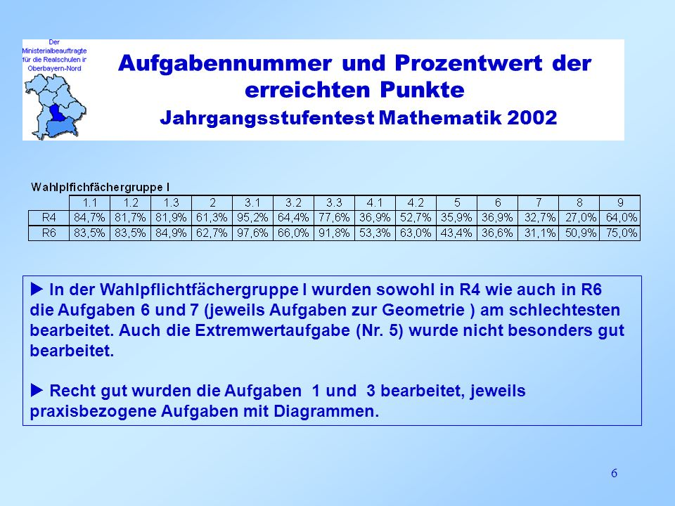 Aufgabennummer und Prozentwert der erreichten Punkte Jahrgangsstufentest Mathematik 2002