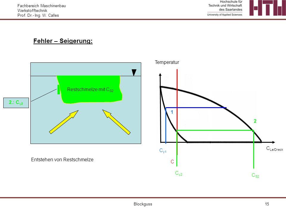 Fehler – Seigerung: Temperatur Restschmelze mit CS2 2.: Cγ2 1 2