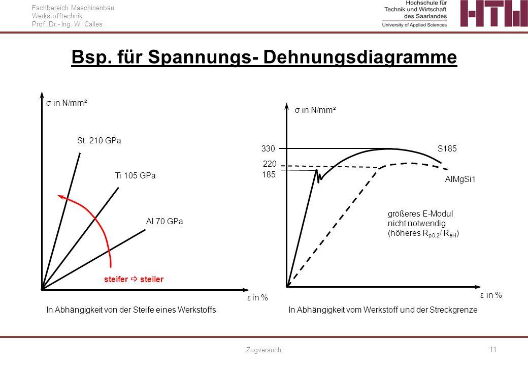 Bsp. für Spannungs- Dehnungsdiagramme