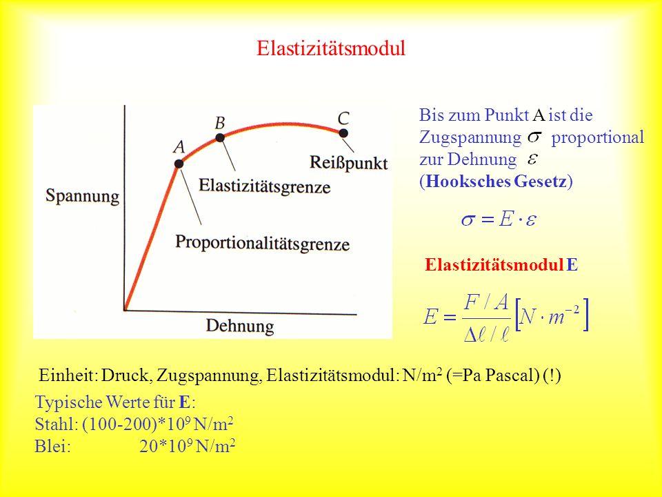 Elastizitätsmodul Bis zum Punkt A ist die Zugspannung proportional zur Dehnung. (Hooksches Gesetz)