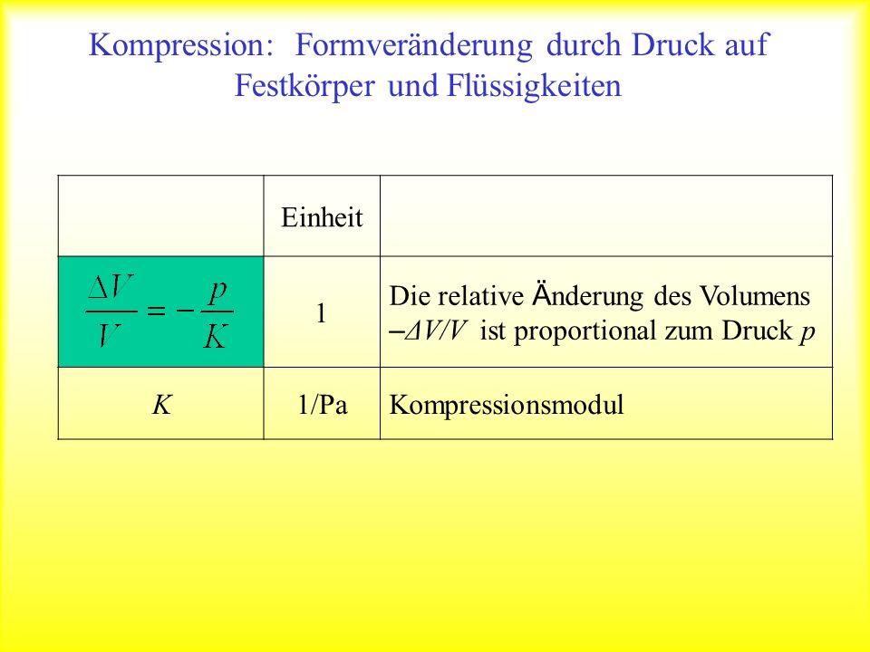 Kompression: Formveränderung durch Druck auf Festkörper und Flüssigkeiten