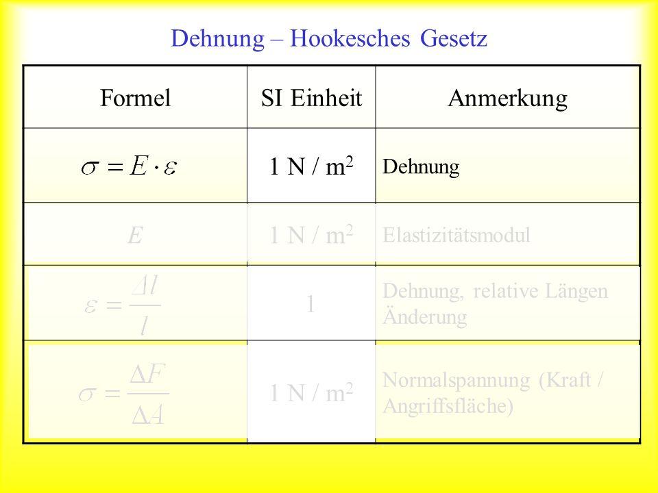 Dehnung – Hookesches Gesetz