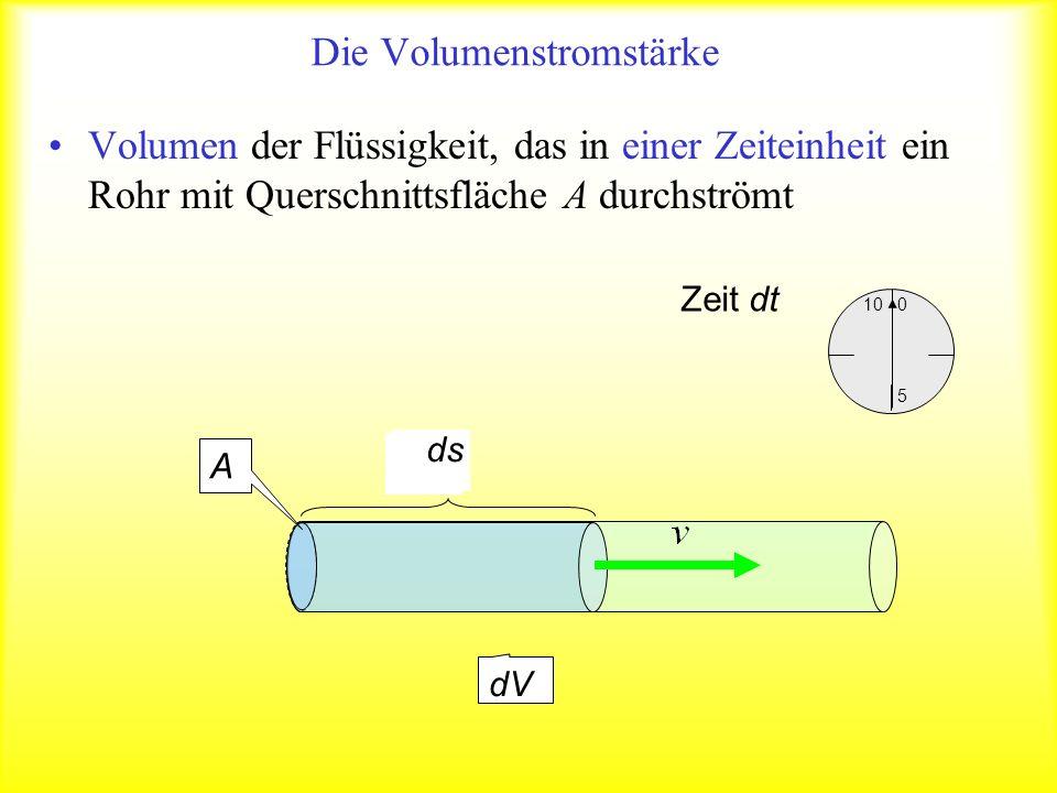 Die Volumenstromstärke