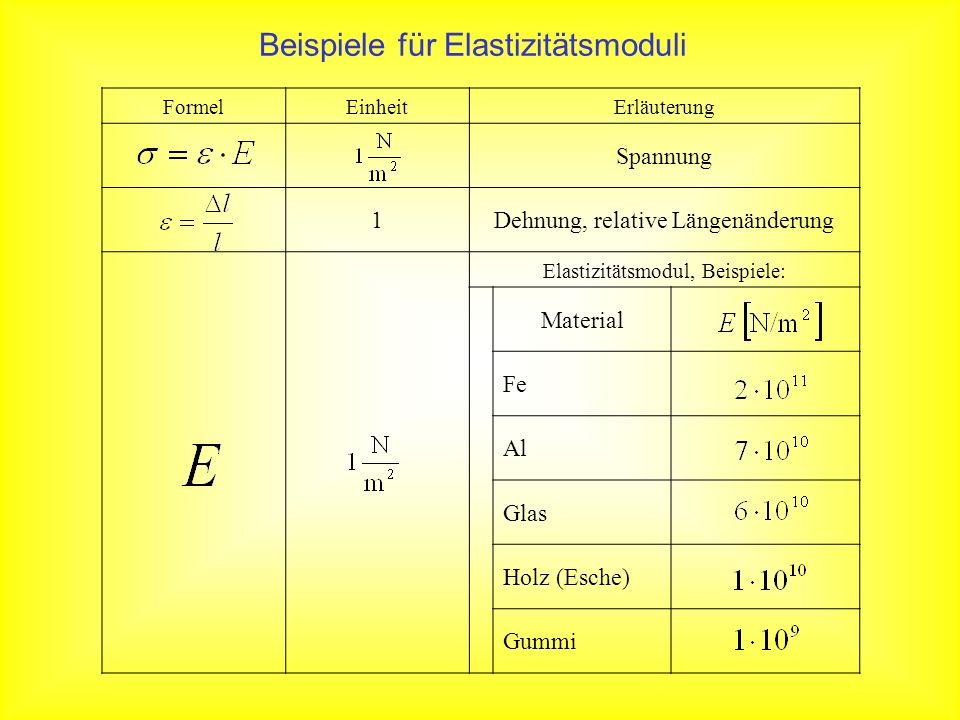 Beispiele für Elastizitätsmoduli
