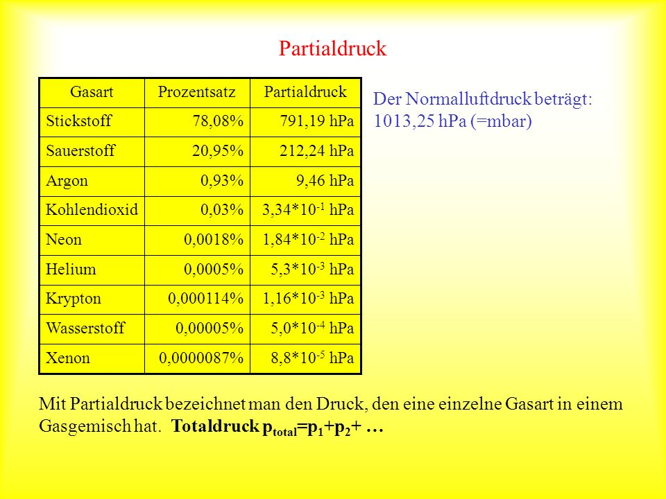 Partialdruck Der Normalluftdruck beträgt: 1013,25 hPa (=mbar)