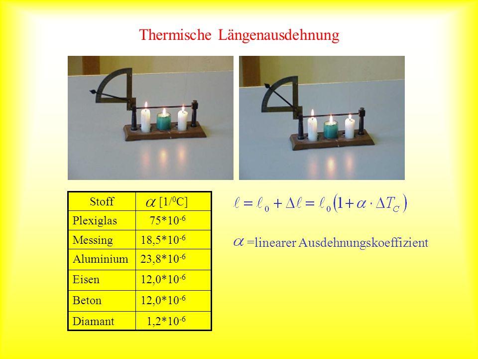 Thermische Längenausdehnung