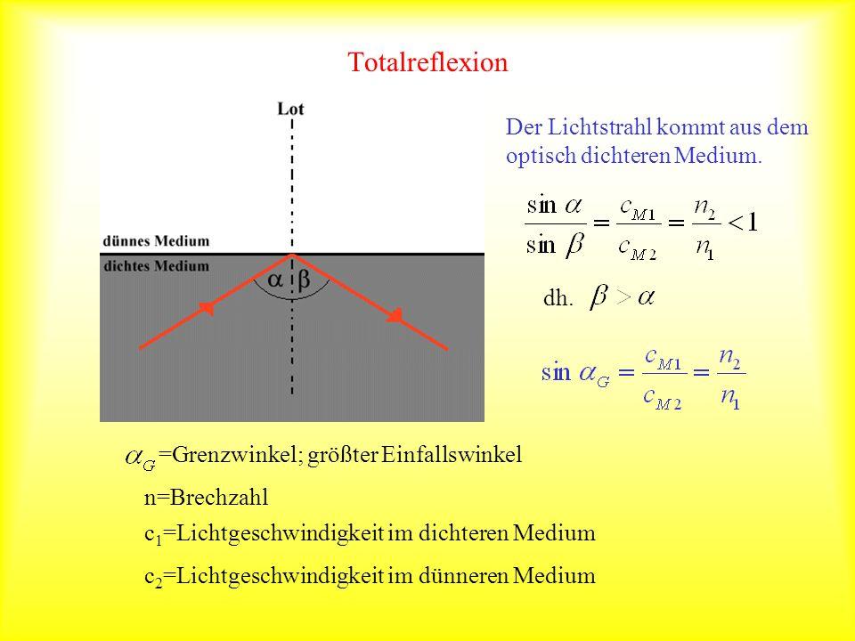 Totalreflexion Der Lichtstrahl kommt aus dem optisch dichteren Medium.