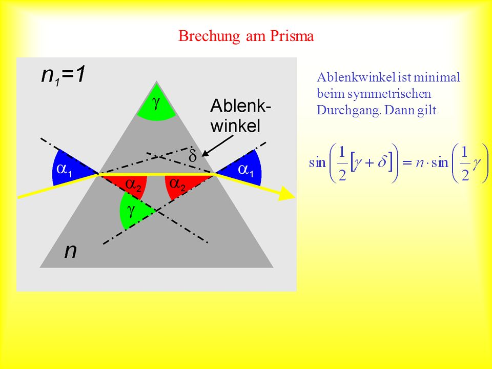 Brechung am Prisma Ablenkwinkel ist minimal beim symmetrischen Durchgang. Dann gilt
