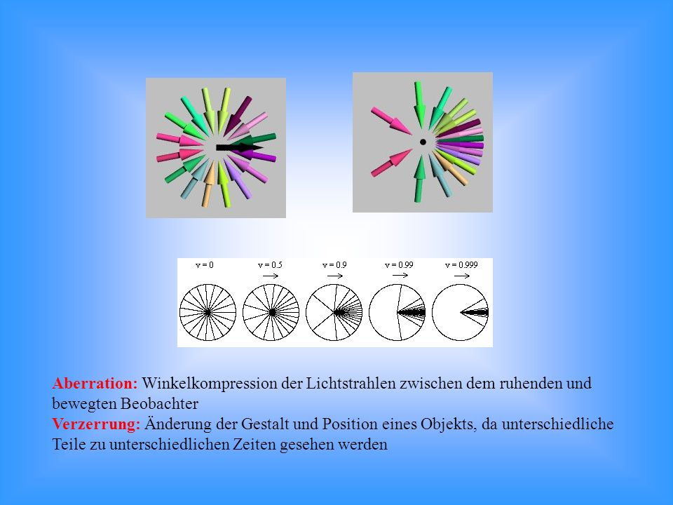 Aberration: Winkelkompression der Lichtstrahlen zwischen dem ruhenden und bewegten Beobachter