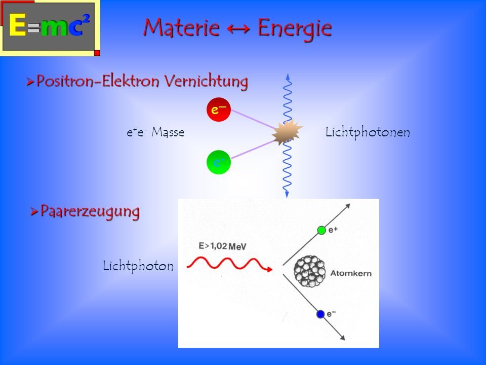 Materie ↔ Energie Positron-Elektron Vernichtung Paarerzeugung e— e+