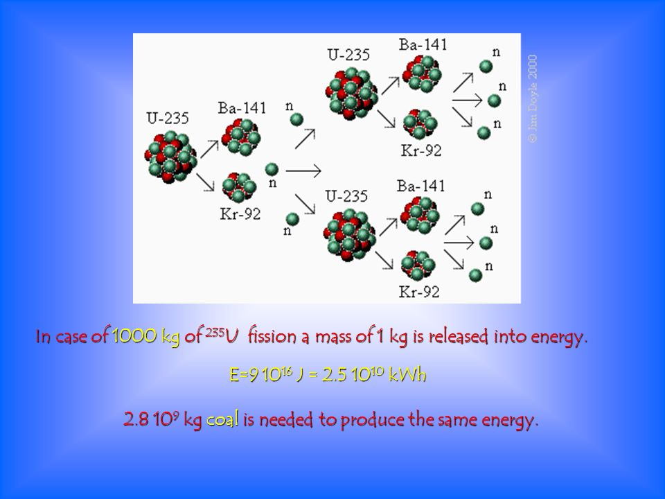 In case of 1000 kg of 235U fission a mass of 1 kg is released into energy.