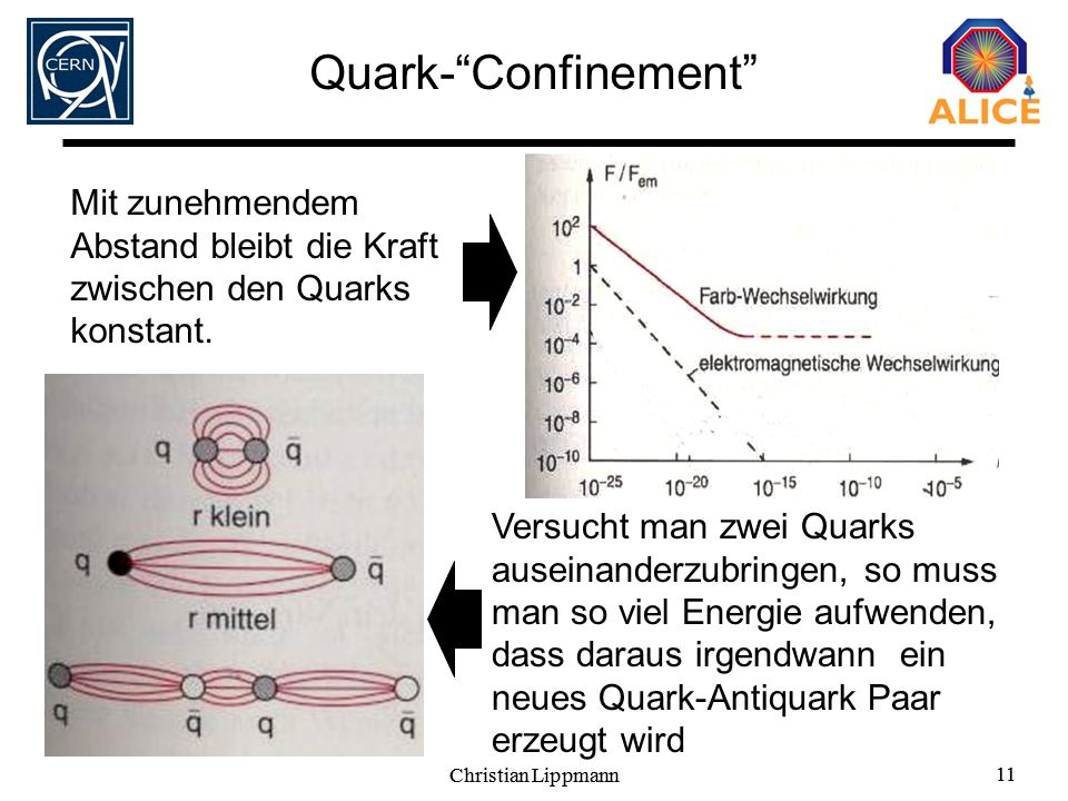 Quark- Confinement Mit zunehmendem Abstand bleibt die Kraft zwischen den Quarks konstant.
