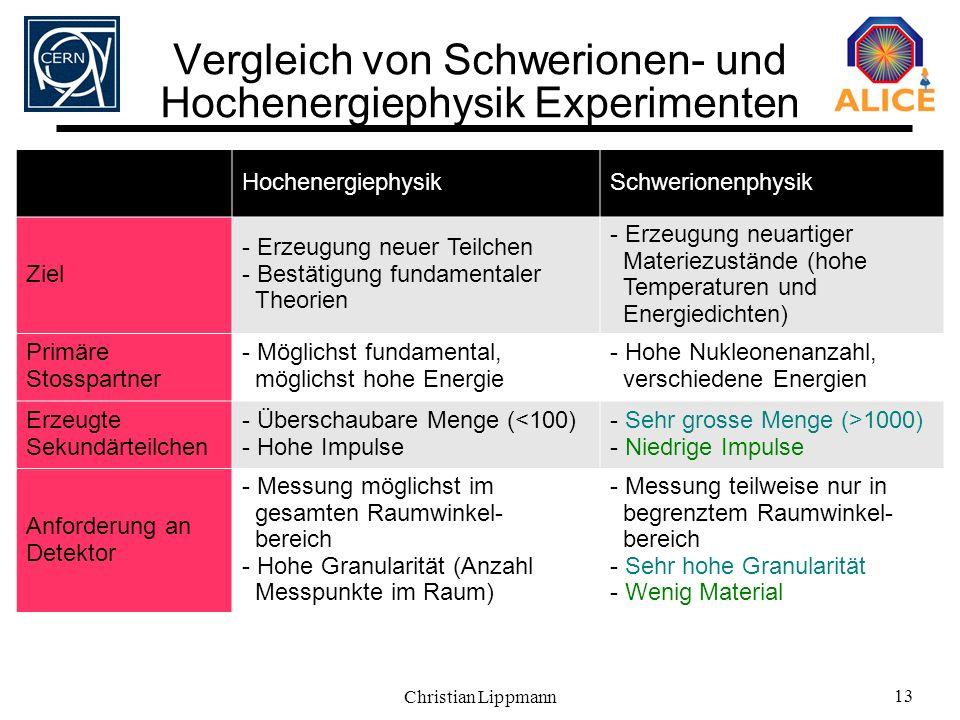 Vergleich von Schwerionen- und Hochenergiephysik Experimenten