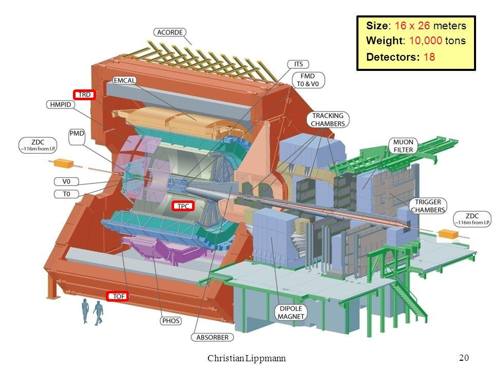 Size: 16 x 26 meters Weight: 10,000 tons Detectors: 18 20
