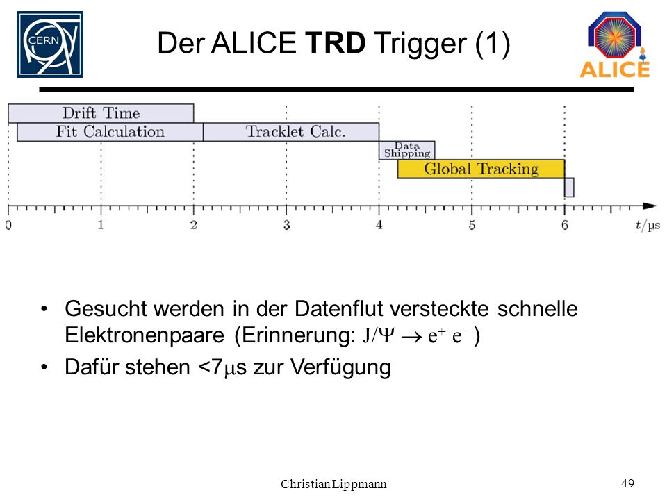 Der ALICE TRD Trigger (1)
